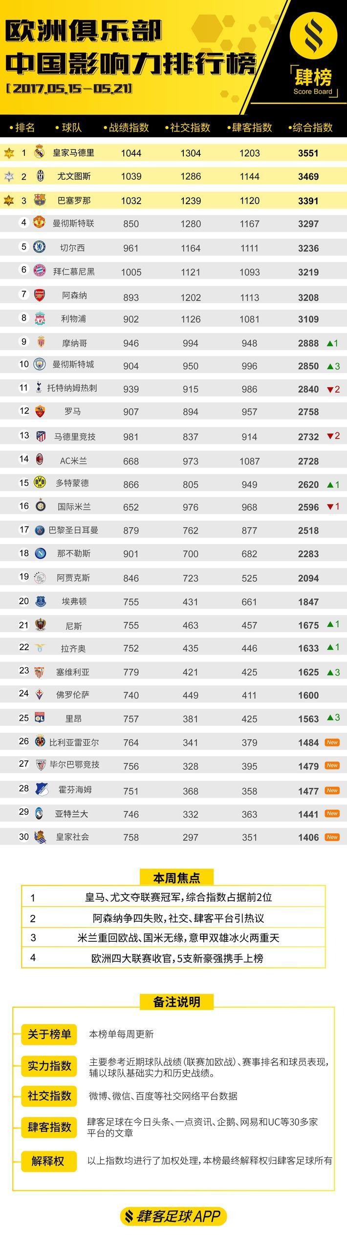 肆榜第7期-欧洲俱乐部中国影响力排行榜