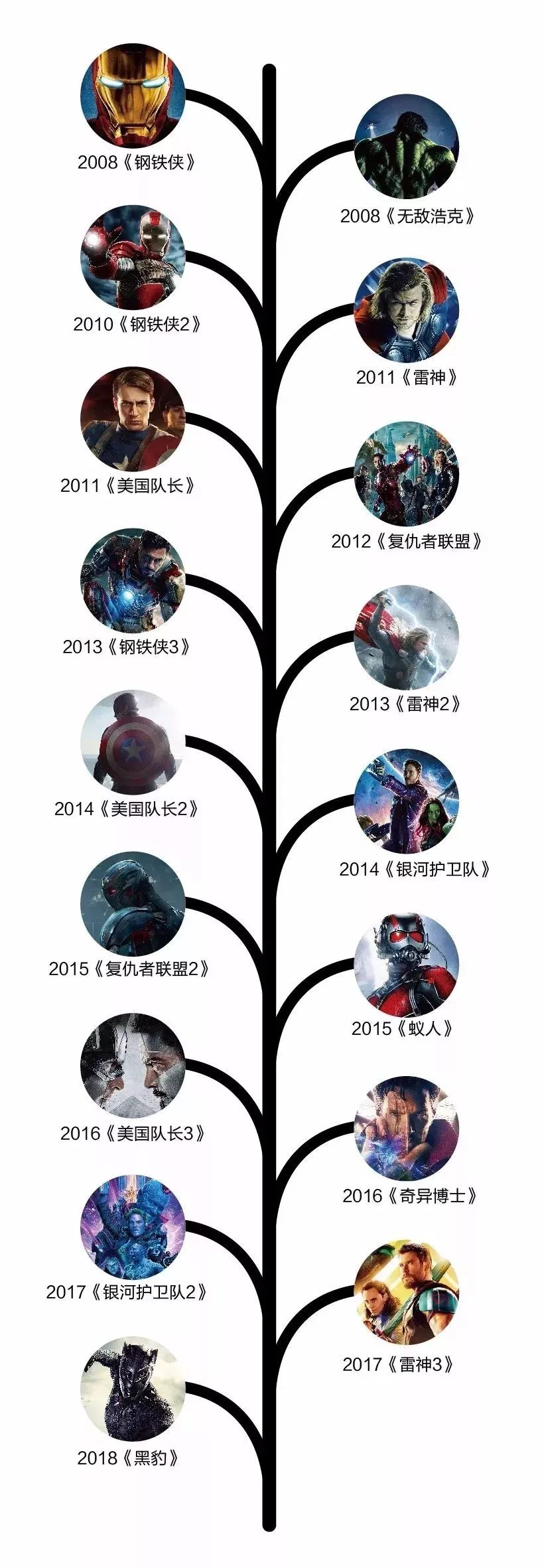 為了看懂《複仇者聯盟3》,我把18部漫威電影又看了一遍