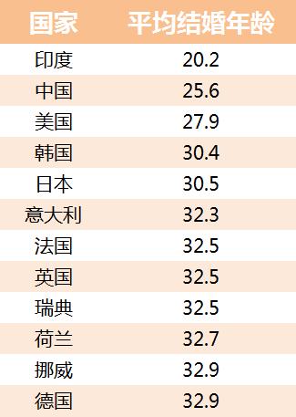 5、法定婚配年龄是多少岁:中国新规定结婚法定年龄最小多少岁