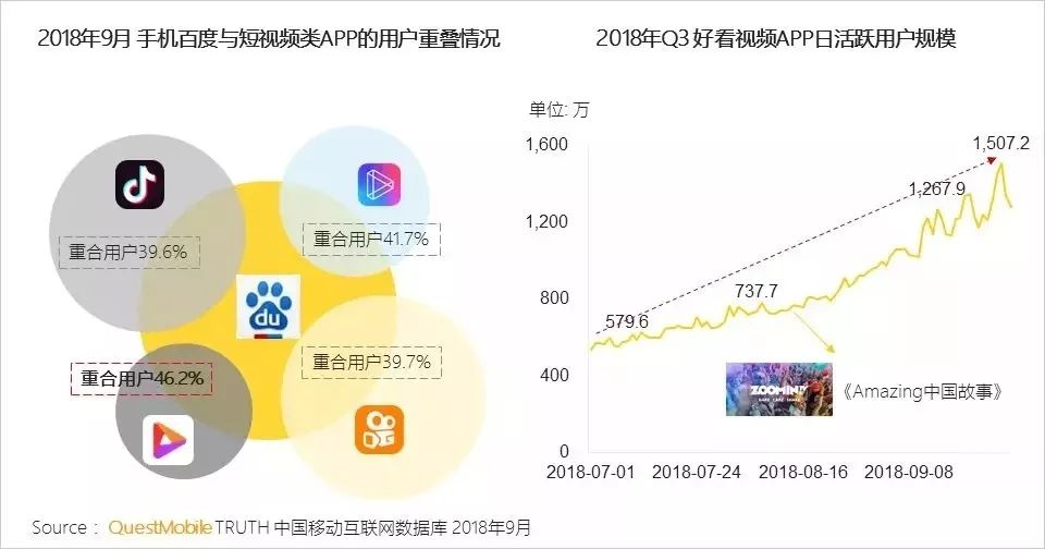好看视频_百度好看视频有何底气成为近三个月中国增长最快app?