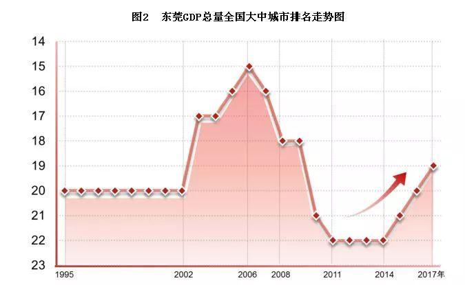 东莞gdp排名_东莞各个镇街房价和GDP排名对比,居然是这样的...
