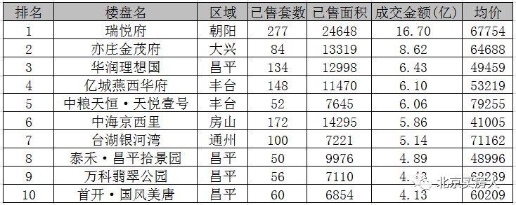 8月北京新房成交量上涨47%!朝阳限竞房夺双料销冠