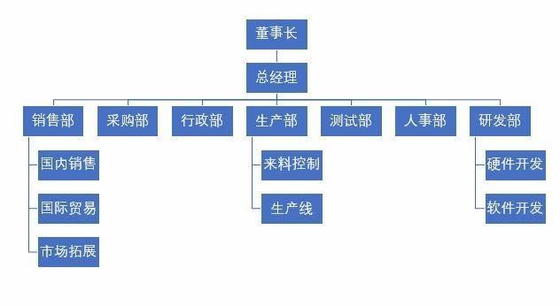 公司组织结构图 的最简单做法,每个财务都要学会图片