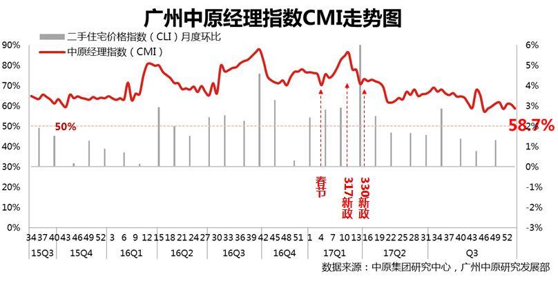 中原指数(12.31-1.6):首周报价再次下调,业主看涨信心再度回