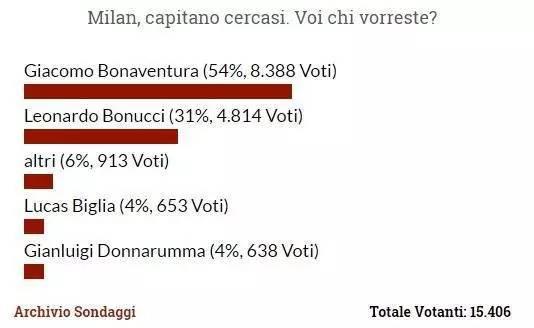 译站 | 谁当米兰队长?博努奇支持率排第2 多纳鲁马仅4%