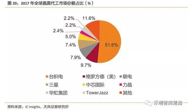 【行业】集成电路产业链投资全景图