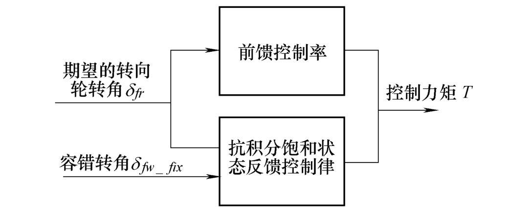 首先根据系统 (21) 得到在平衡点处的前馈控制律