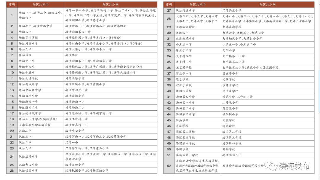 【英语划分】最全!滨海新区初中教育学片发布出版社上海滨海初中招生图片