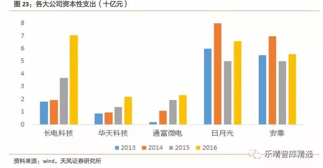 2017-2018年集成电路产业链投资全景图
