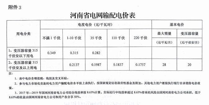 河南省2018年电价调整的通知,尉氏人看看!
