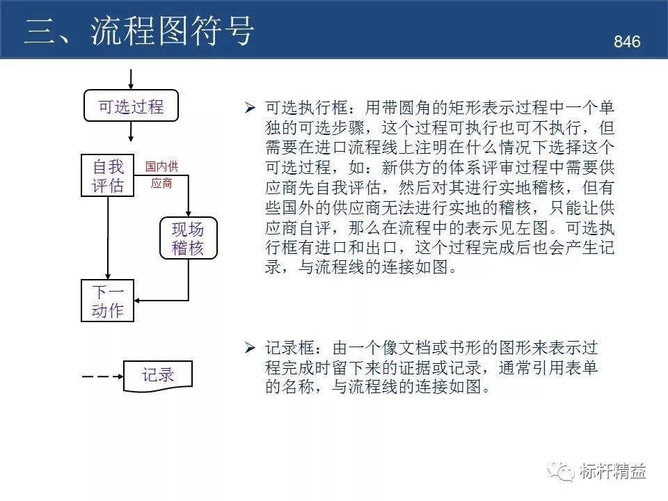 作业标准化(sop)流程图制作规范【标杆精益杂志】第846期