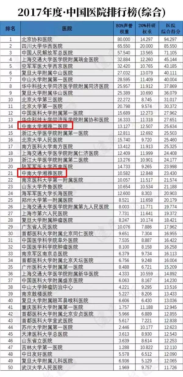 全国医院排名_全国十大眼科医院排名