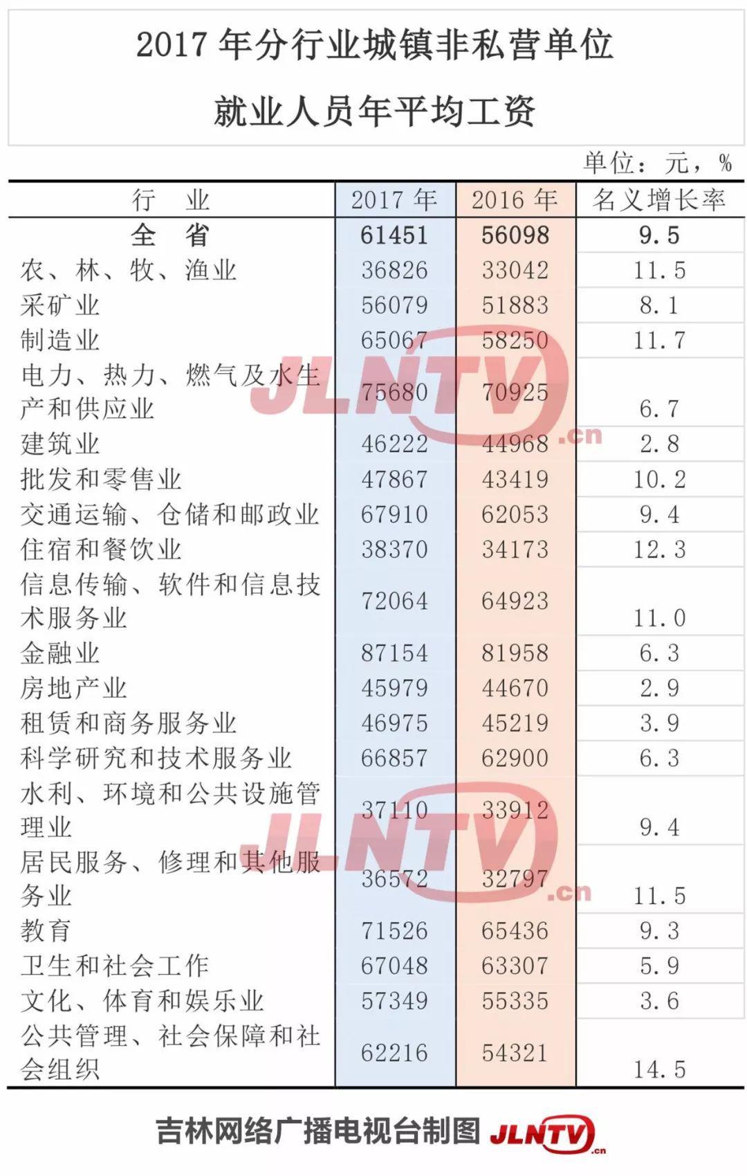 吉林省2017年平均工资出炉!工资最高的是这行