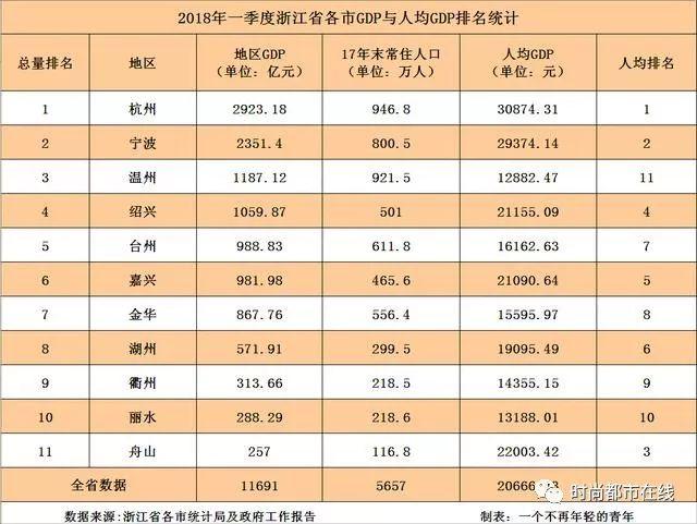 浙江各市历年gdp变化_一起看看1997年 2007年和2017年中国GDP前十城市的变迁,附数据